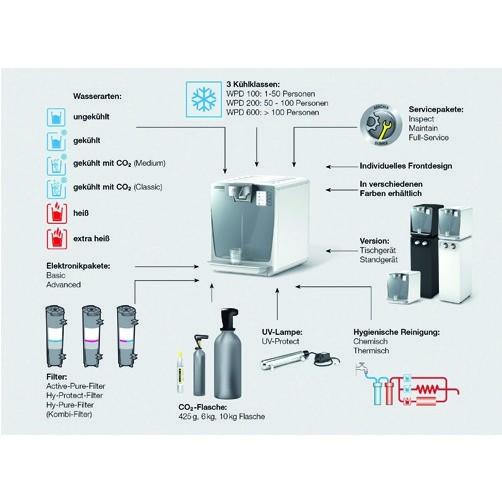 WPD 200 Advanced: Конфигурация по желанию покупателя