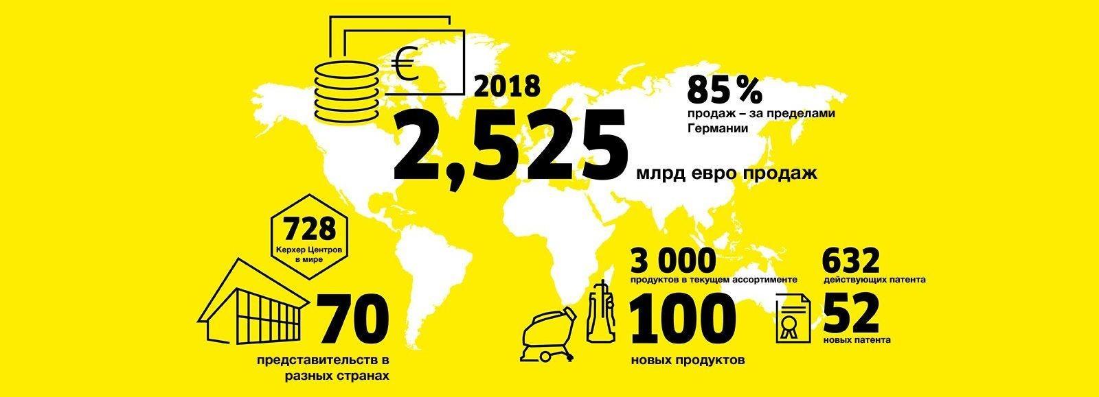 Компания Kärcher достигла рекордного оборота по итогам 2018 года